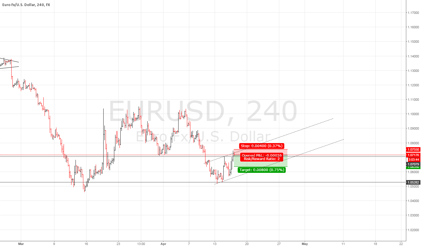 Sell EURUSD at Resistance