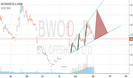 BWO: BW Offshore, trading range between 0.27 and 0.42, 6 days dur.