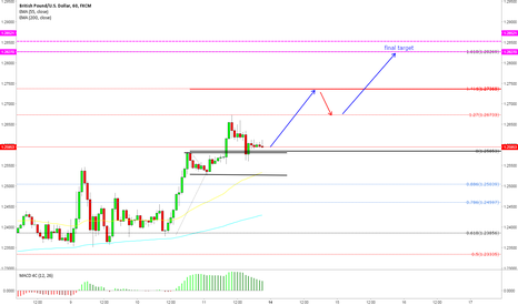 GBPUSD: final target for now