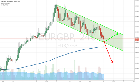 EURGBP: 5th test of this channel.