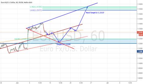 EURUSD: EURUSD Temporal Forecast - Short to 1.1220 & reversal to 1.1537
