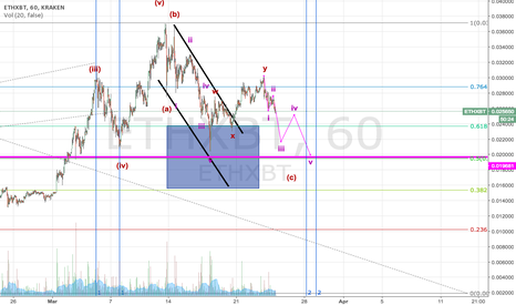 ETHXBT: Final wave of correction in ETH?