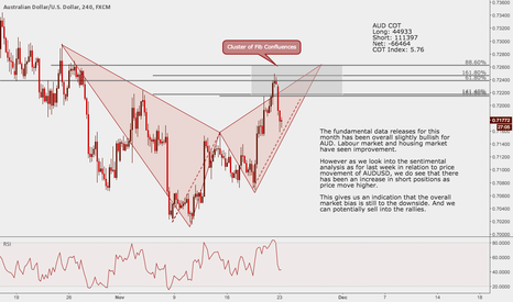 AUDUSD: AUDUSD: Using Sentimental Analysis + Technical Analysis