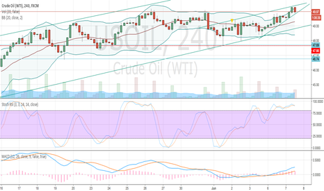 USOIL: Crude Expectations II