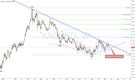 XAGUSD: XAGUSD is coming to the support line (2017-05-02)