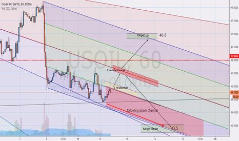 USOIL: OIL scenario 2 days
