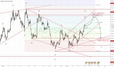 XAUUSD: Gold will be correction on B wave