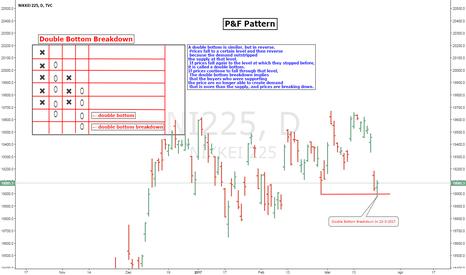 NI225: NIKKEI P&F Pattern Double Bottom Breakdown