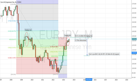 EURJPY: Possible short scenario Eur/Jpy