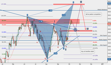 USOIL: USOIL - Long before Bearish Butterfly Pattern completition