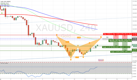 XAUUSD: XAUUSD - Bearish Bat Pattern on H1 Chart