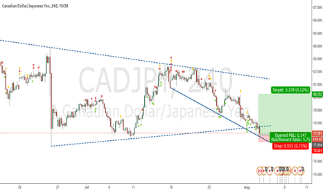 CADJPY: LONG at bottom of falling wedge touch