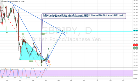 GBPJPY: Market breaks the inner trendline and goes to the outer one