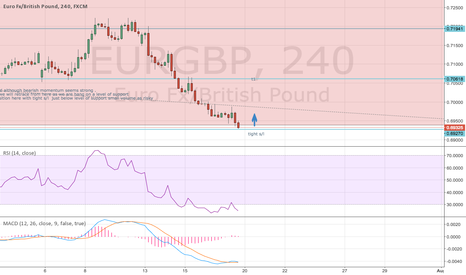EURGBP: possible retrace as approaching support and o/sold tight s/l