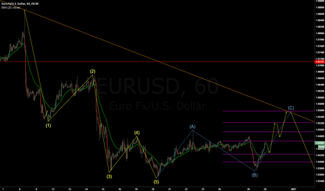 EURUSD: EURUSD - Long on the correction