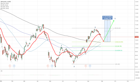 AAPL: AAPL - wave 4 from 89?