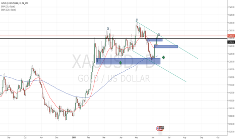 XAUUSD: not a valid head and shoulders