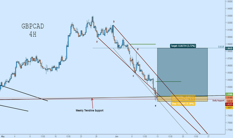 GBPCAD: GBPCAD Long: Wolfe Wave at Critical Support
