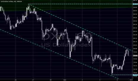 DXY: DXY 1 H channel