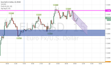 EURUSD: looking to down and then up at the zone