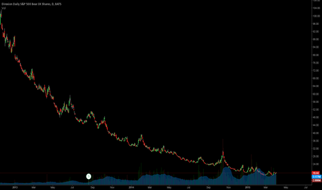 SPXS: This could be a nice play.