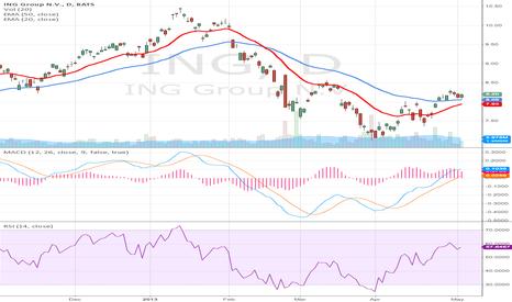 ING: ING Groep