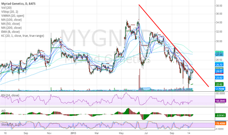 MYGN: Super poised to break horizontal and descending TL Resistance