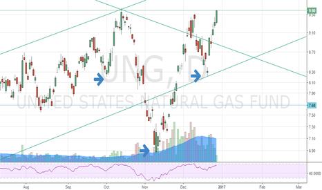 UNG: $UNG Bullish Chart