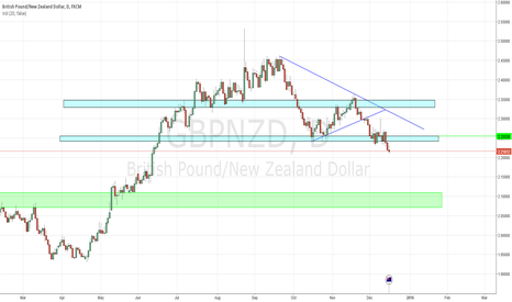 GBPNZD: GBP/NZD short. Fibonacci extension and previous resitance target