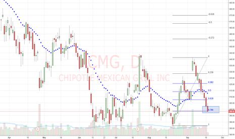 CMG: cmg long