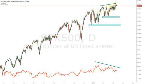 SPX500: SPY versus 10 Year Yield.... Calm Before the Storm