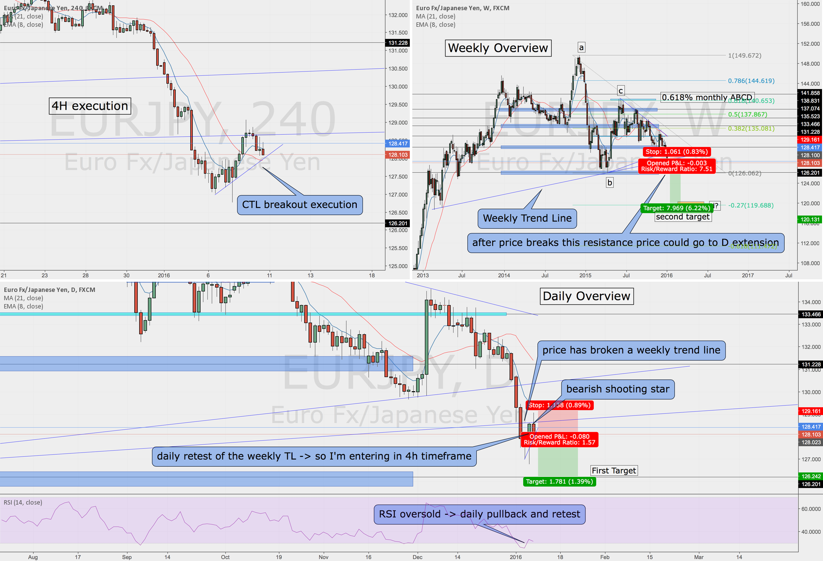 EURJPY Trend line breakout and retest. Weekly and daily overview