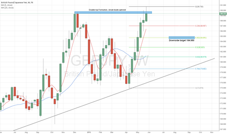 GBPJPY: GBPJPY Double Top Formation