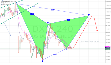 DXY: DXY expects to bounce back to 99 level before a new drop