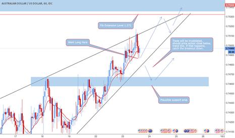 AUDUSD: AUD/USD Buy Till Fib Extension Resistance
