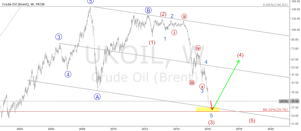 crude oil (brent) long soon in 27.00