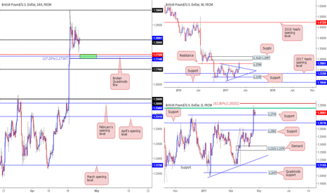 GBPUSD: Possible longs from 1.2736/1.2750