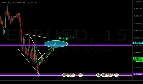 EURUSD: EURUSD is Going to break the resistance line ready to buy