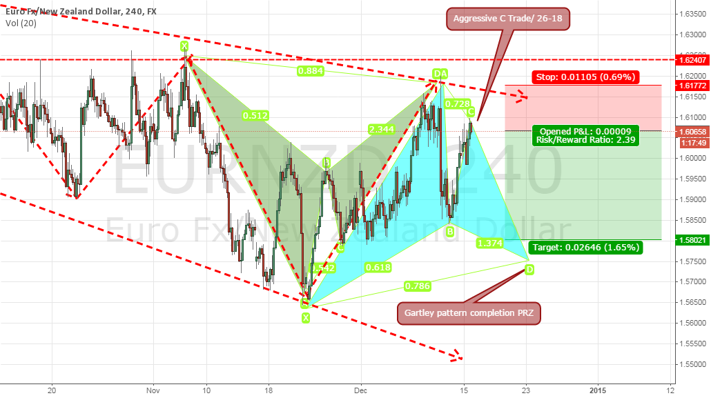 The Short and Long of the EURNZD