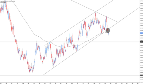 NZDUSD: NZD/USD - Breakout