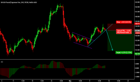 GBPJPY: GBPJPY - Good Risk Reward Trade - Selling the breakout