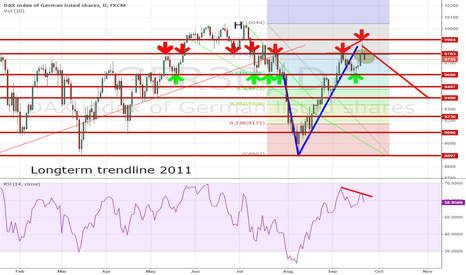 GER30: GER30 : DAX ready for lower top after Alibaba madness ?