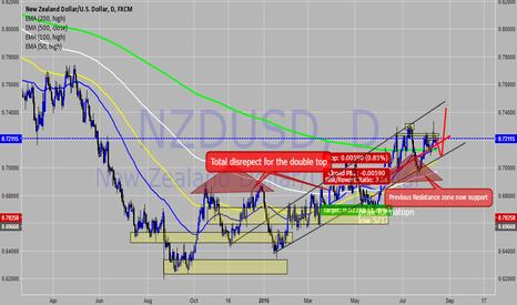 NZDUSD: Nzdusd Position Long