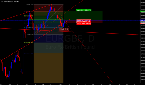 EURGBP: EURGBP LONG. Super easy trade.