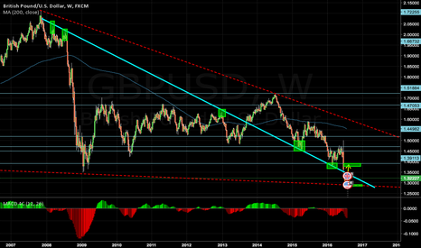 GBPUSD: Weekly Trend Line