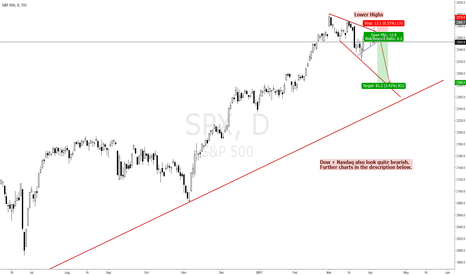 SPX: SELL S&P500 AND DOWJONES FOR A BIG FALL