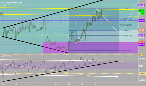 EURJPY: Be Cautious Up Here
