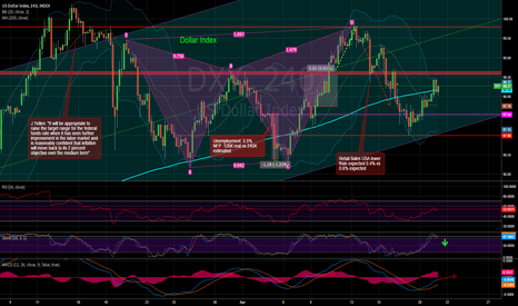 DXY: #DXY Dollar seeking support in fundamentals