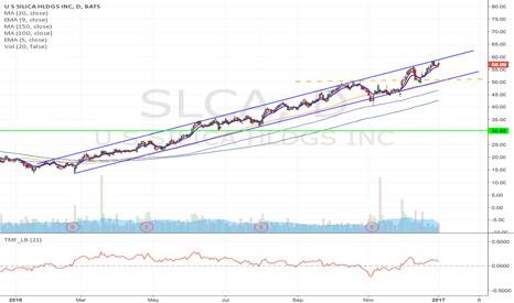 SLCA: SLCA - Upward channel breakdown Short trade, target $30