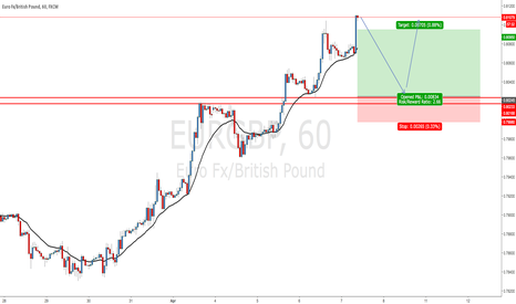 EURGBP: EURGBP - Looking for Buys above 0,8000 - 0,8020 Support Zone